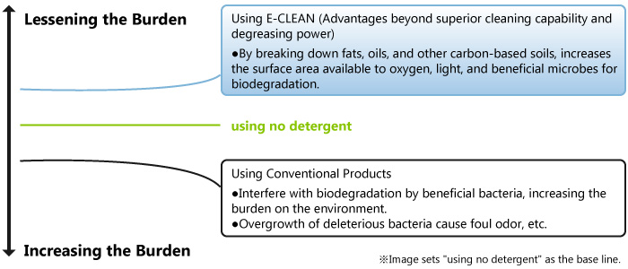 Image shows the mechanism whereby beneficial bacteria can biodegrade.